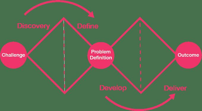 The double diamond diagram